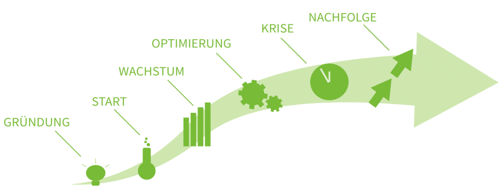 Phasen der Unternehmensentwicklung