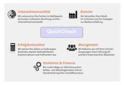 Unternehmen im Fokus QuickCheck